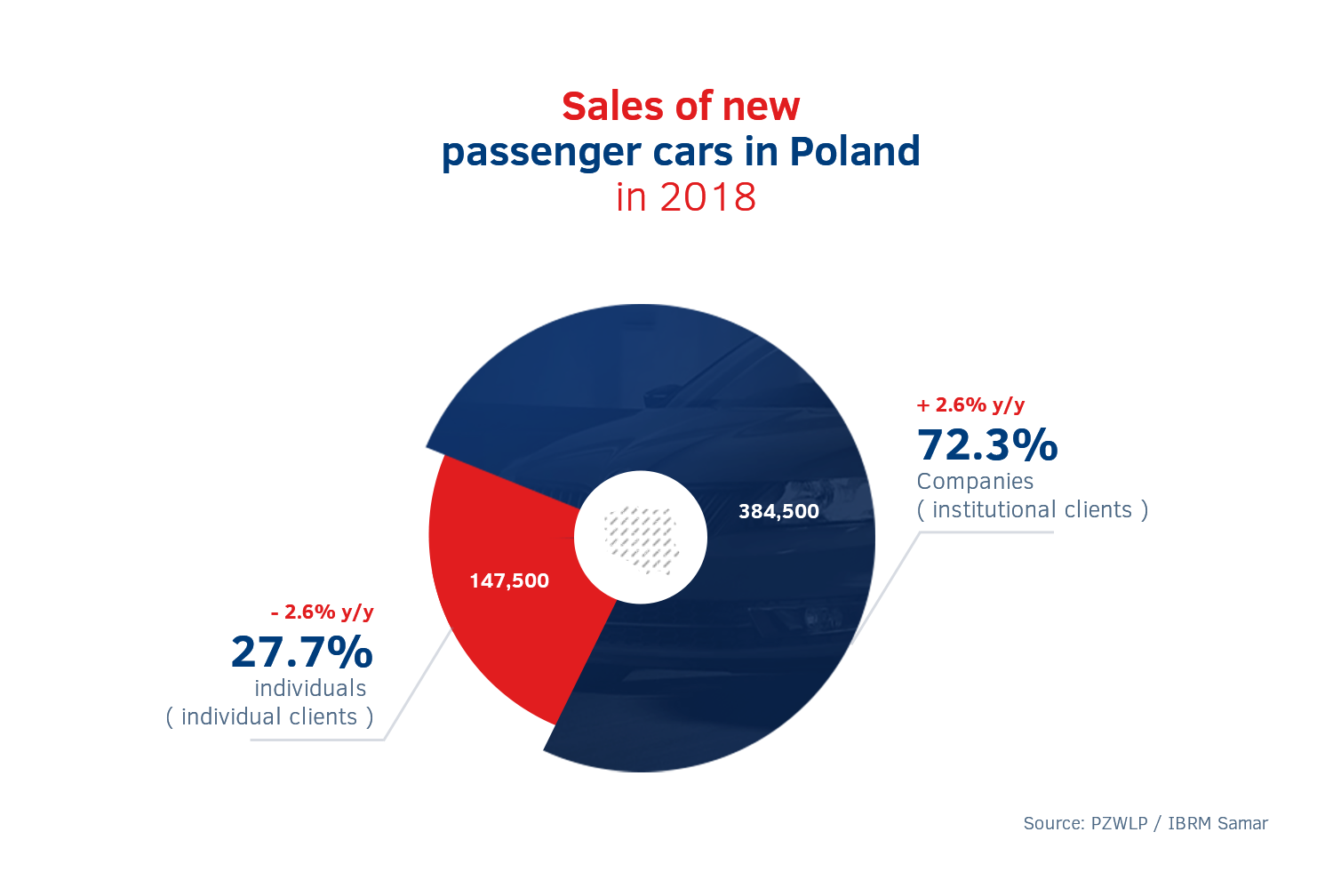 17 5% growth of the long-term car rental market in 2018