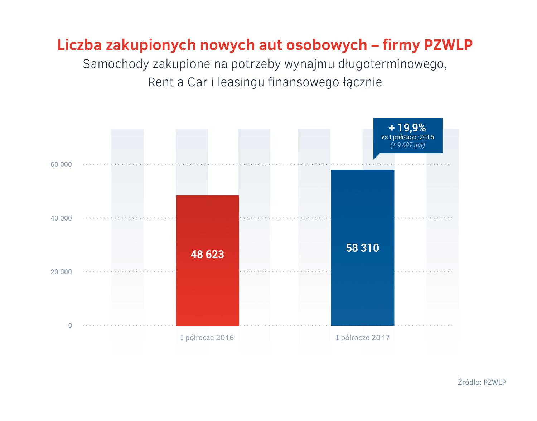 PZWLP - rola w sprzedazy aut do firm.jpg