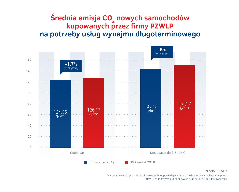 Emisja CO2 - wynajem dlugoterminowy IV kw 2019.png