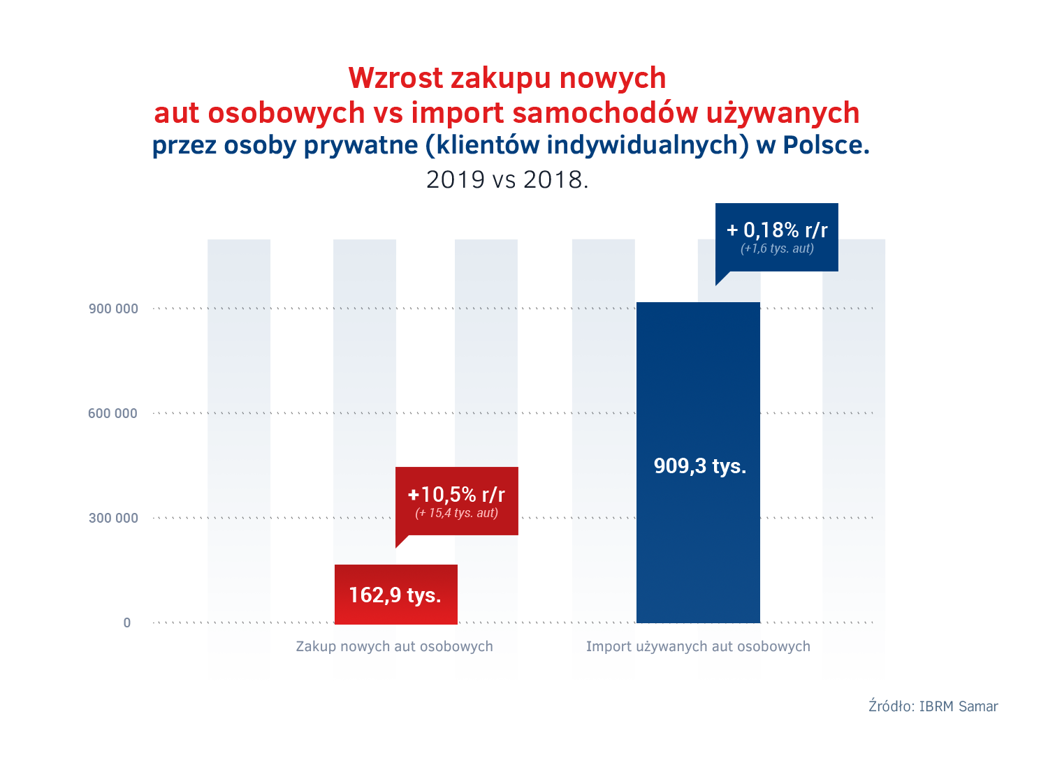 Import vs zakup nowych aut - osoby prywatne 2019.png