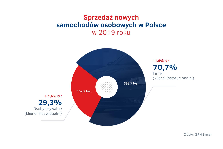 Sprzedaz aut w Polsce 2019 - firmy vs osoby prywatne.png