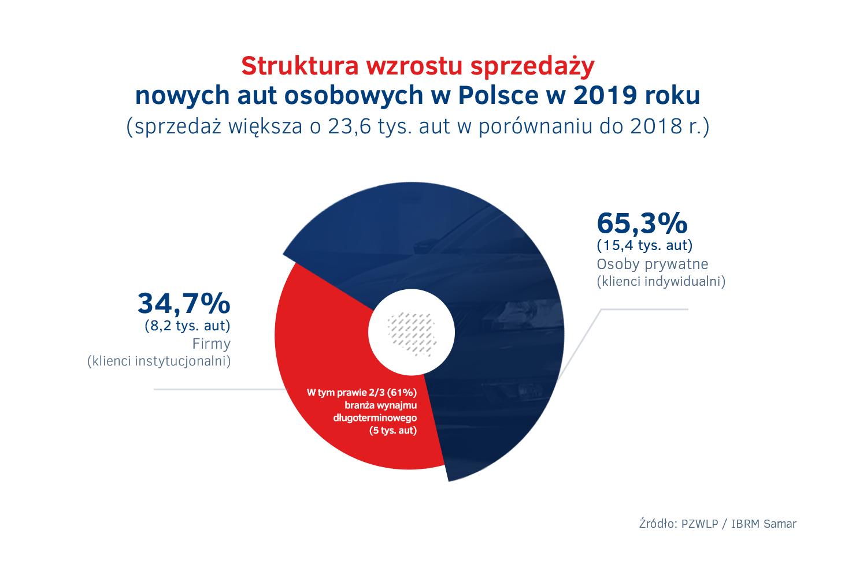 Struktura wzrostu sprzedazy nowych aut  w Polsce 2019.png