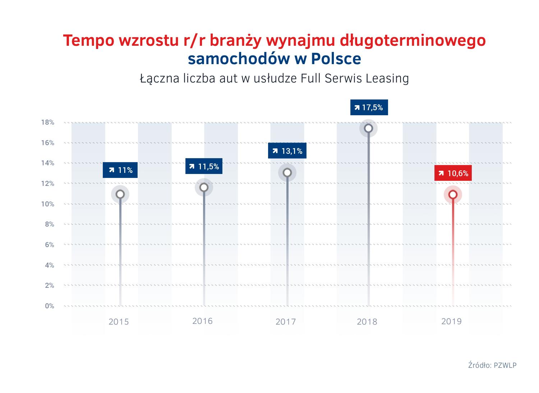 Tempo wzrostu wynajmu dlugoterminowego aut 2015 - 2019.png