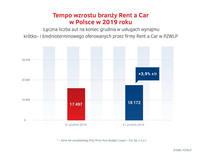 Wzrost Rent a Car w Polsce 2019.png