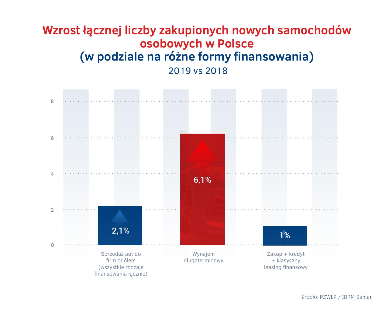 Wzrost sprzedazy aut do firm w Polsce 2019 - wynajem dlugoterminowy vs konkurencja.png
