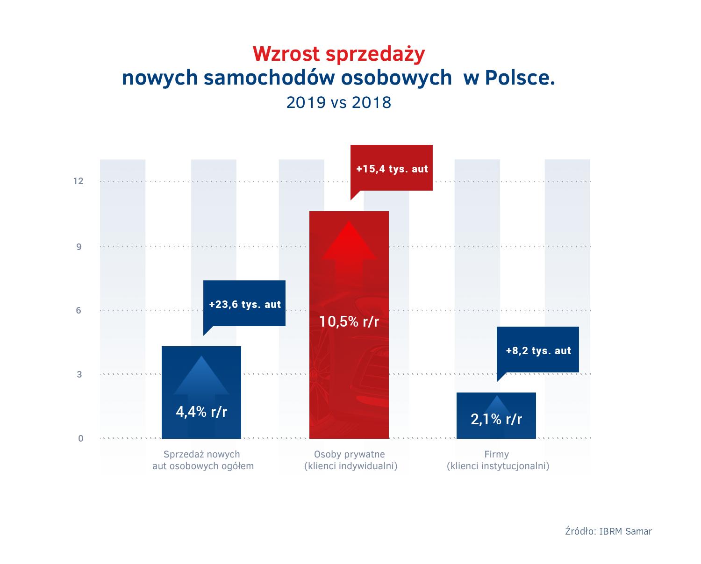 Wzrost sprzedazy aut w Polsce 2019 - firmy vs osoby prywatne.png